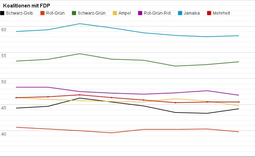 FDP über 5% als ob hahaha