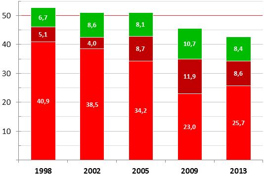 Linke-BTW-Ergebnisse